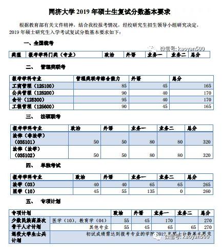 同济大学法硕复试2019