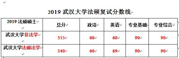 武汉大学2019新