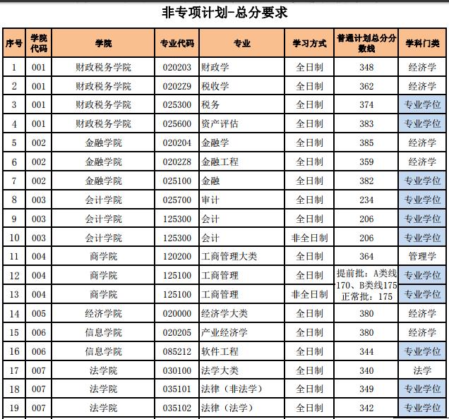 中央财经大学2019复试分数线