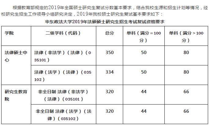 华东政法复试2019
