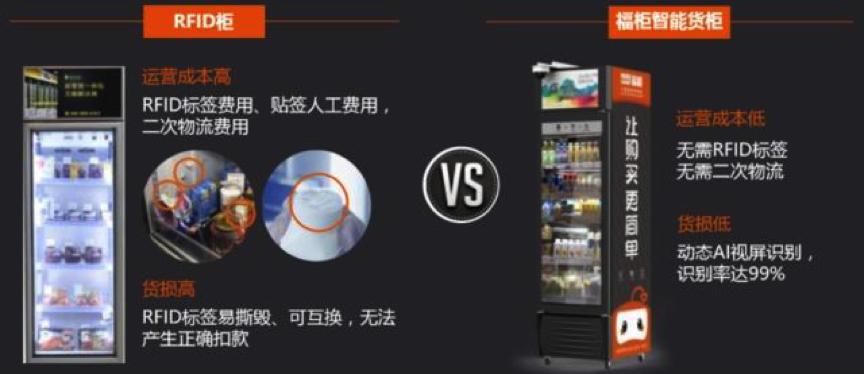 福柜以动态视频识别技术切入新零售