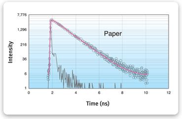 http://www.iss.com/image/chronosBH/graph_IntensityDecay.gif