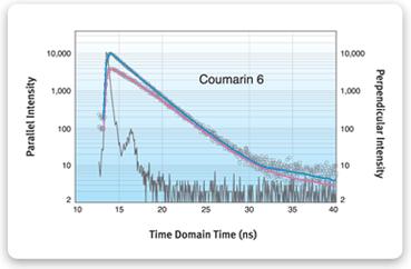 http://www.iss.com/image/chronosBH/graph_AnasotropyDecay.gif