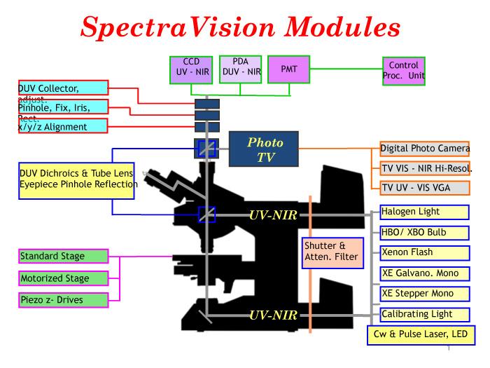 spectravision-modules