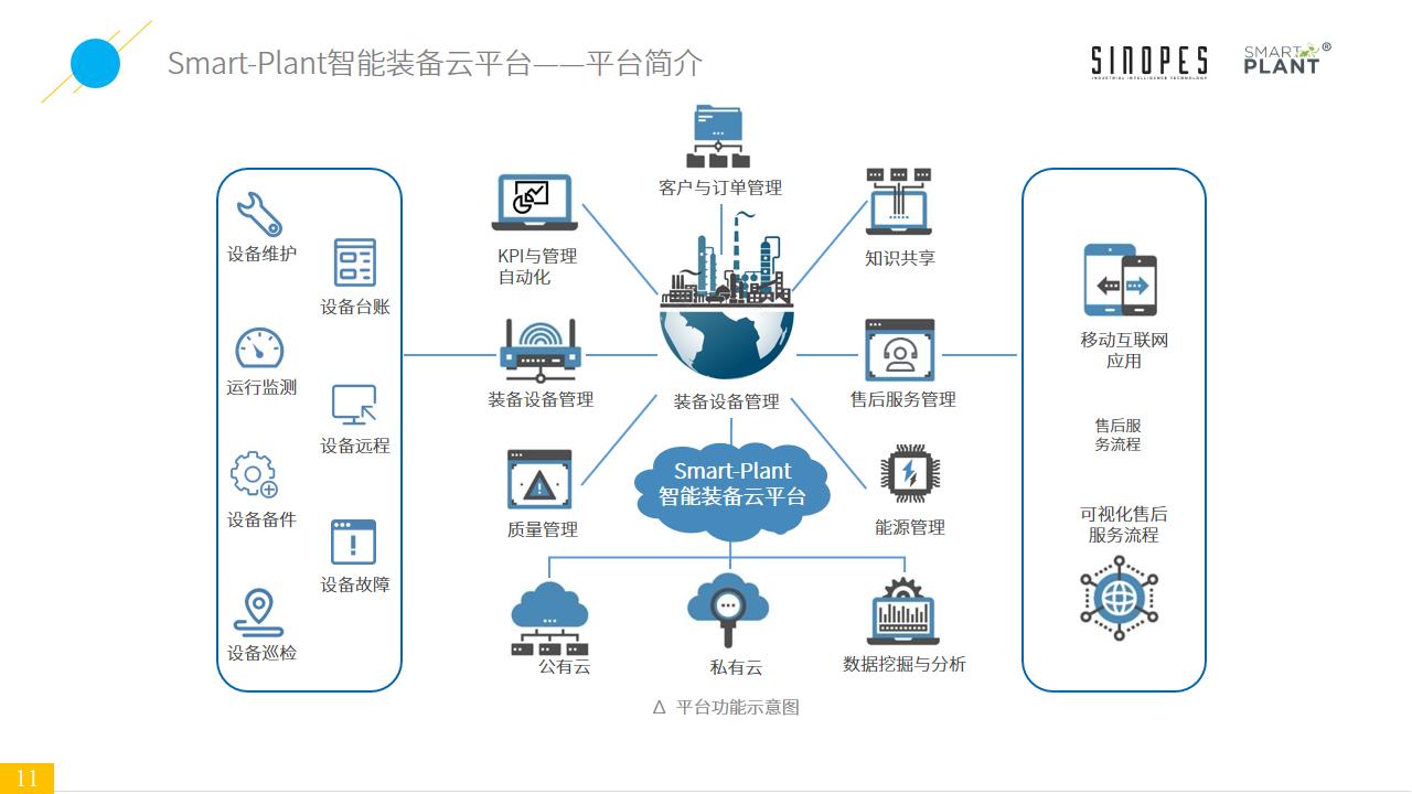 Smart-Plant基于设备监测的智能装备云平台-官网上传-幻灯片11