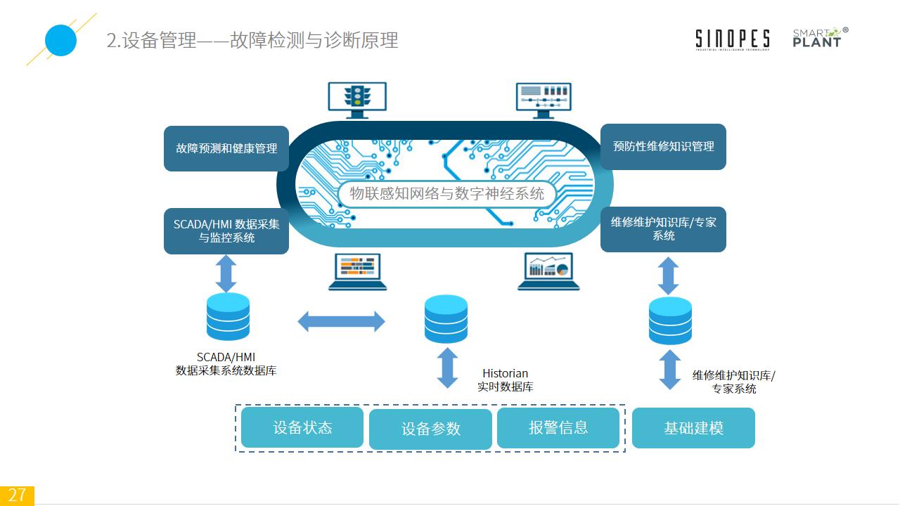 Smart-Plant基于设备监测的智能装备云平台-官网上传-幻灯片27