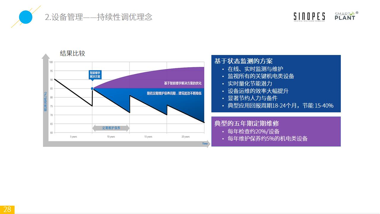 Smart-Plant基于设备监测的智能装备云平台-官网上传-幻灯片28
