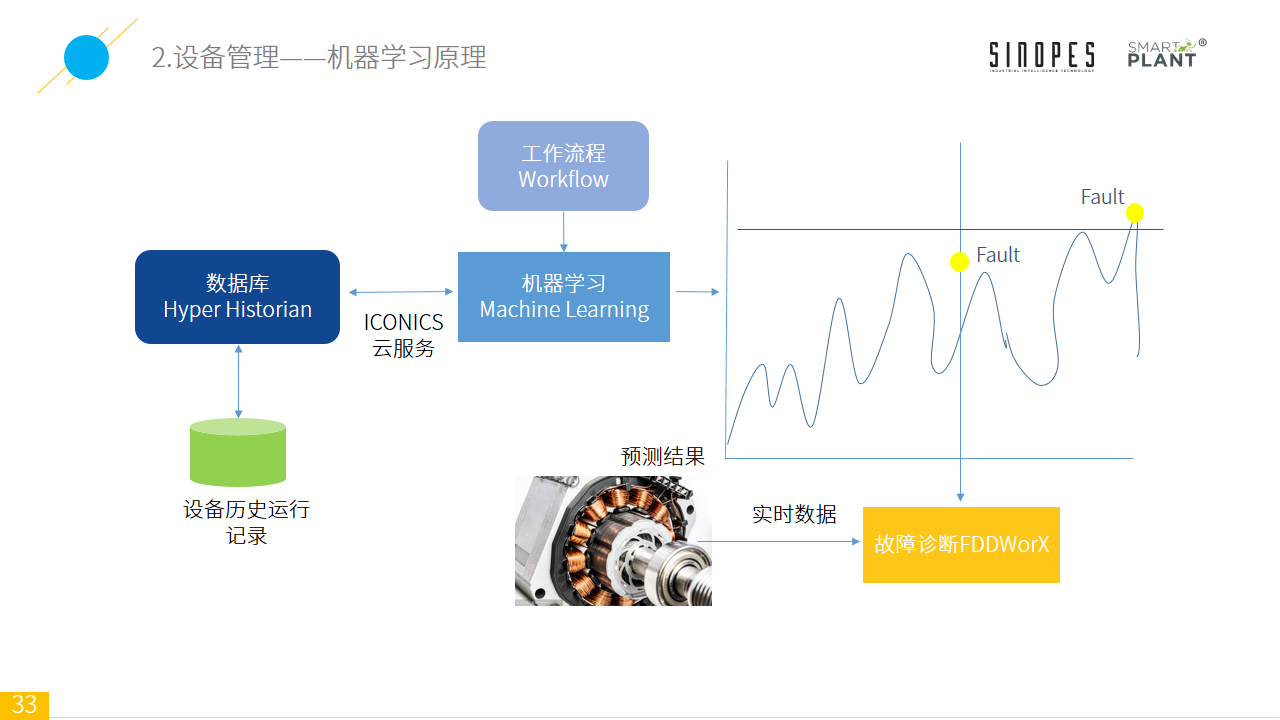 Smart-Plant基于设备监测的智能装备云平台-官网上传-幻灯片33