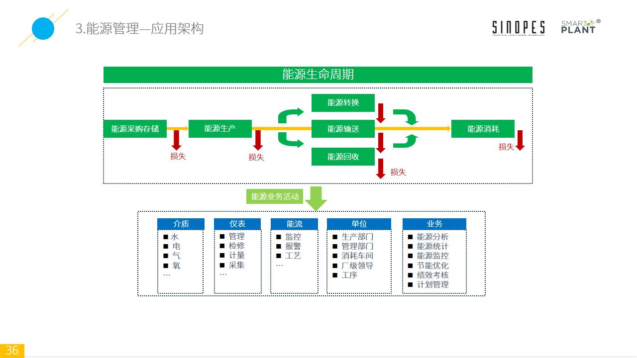 Smart-Plant基于设备监测的智能装备云平台-官网上传-幻灯片36