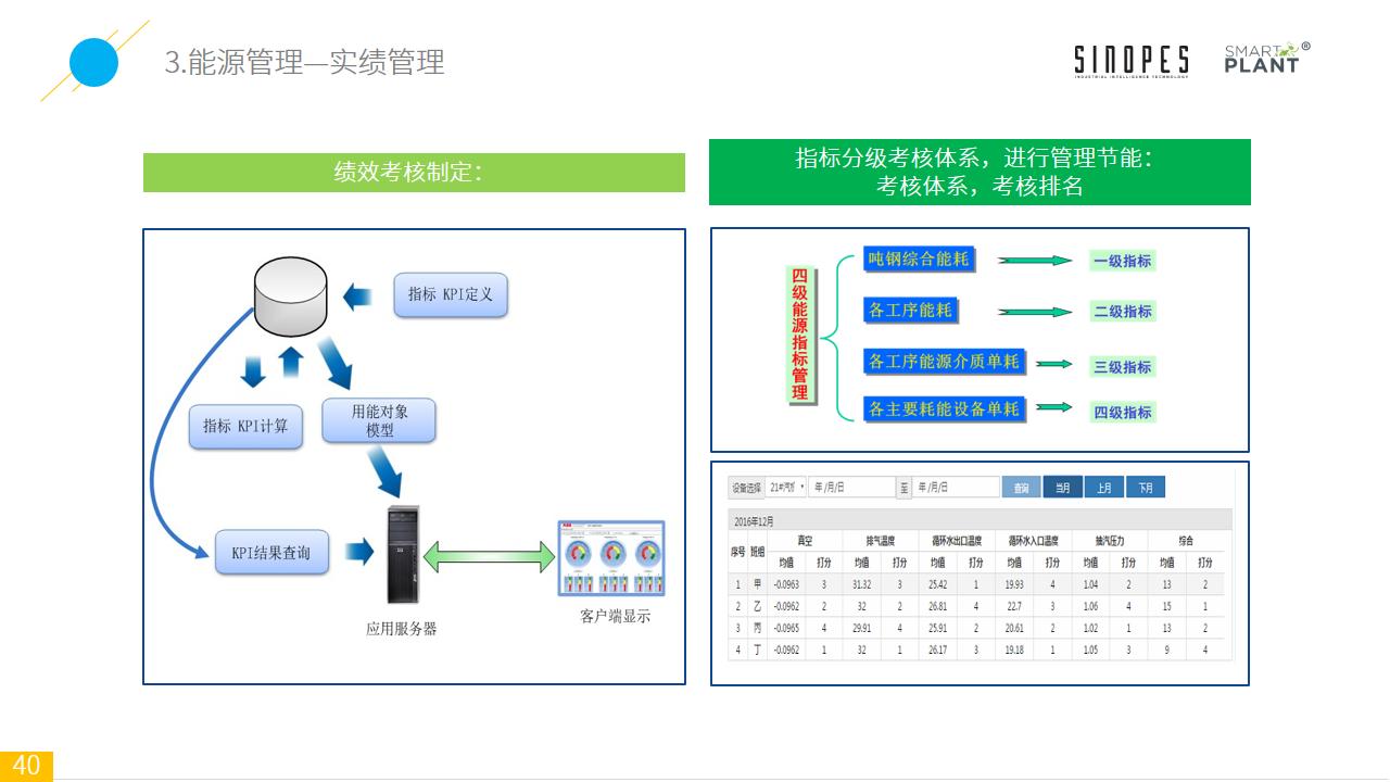 Smart-Plant基于设备监测的智能装备云平台-官网上传-幻灯片40