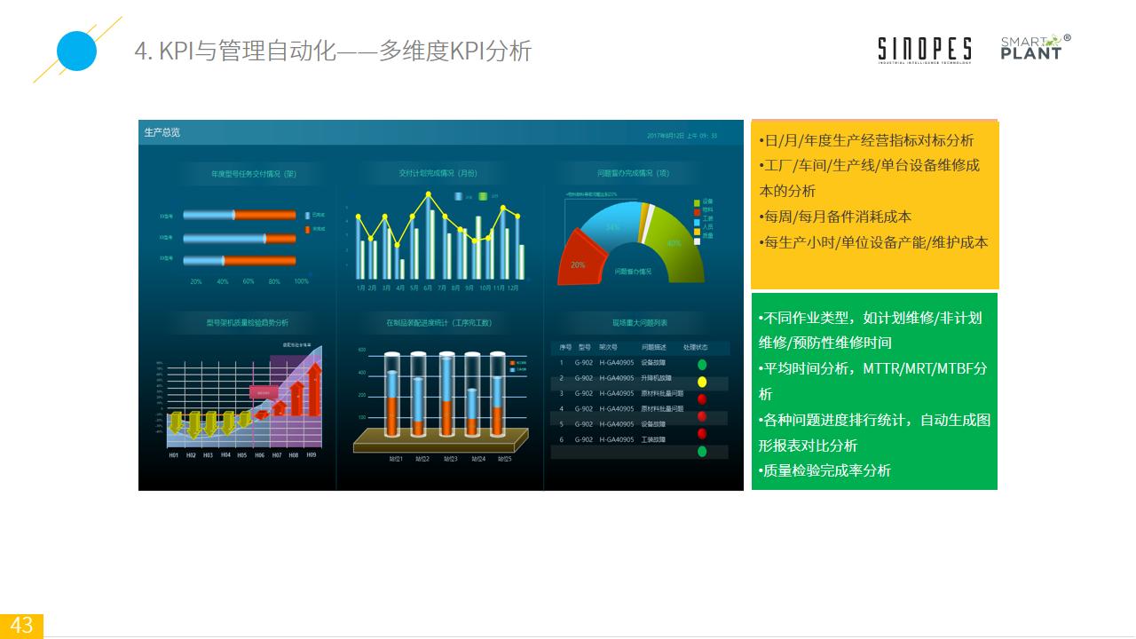 Smart-Plant基于设备监测的智能装备云平台-官网上传-幻灯片43