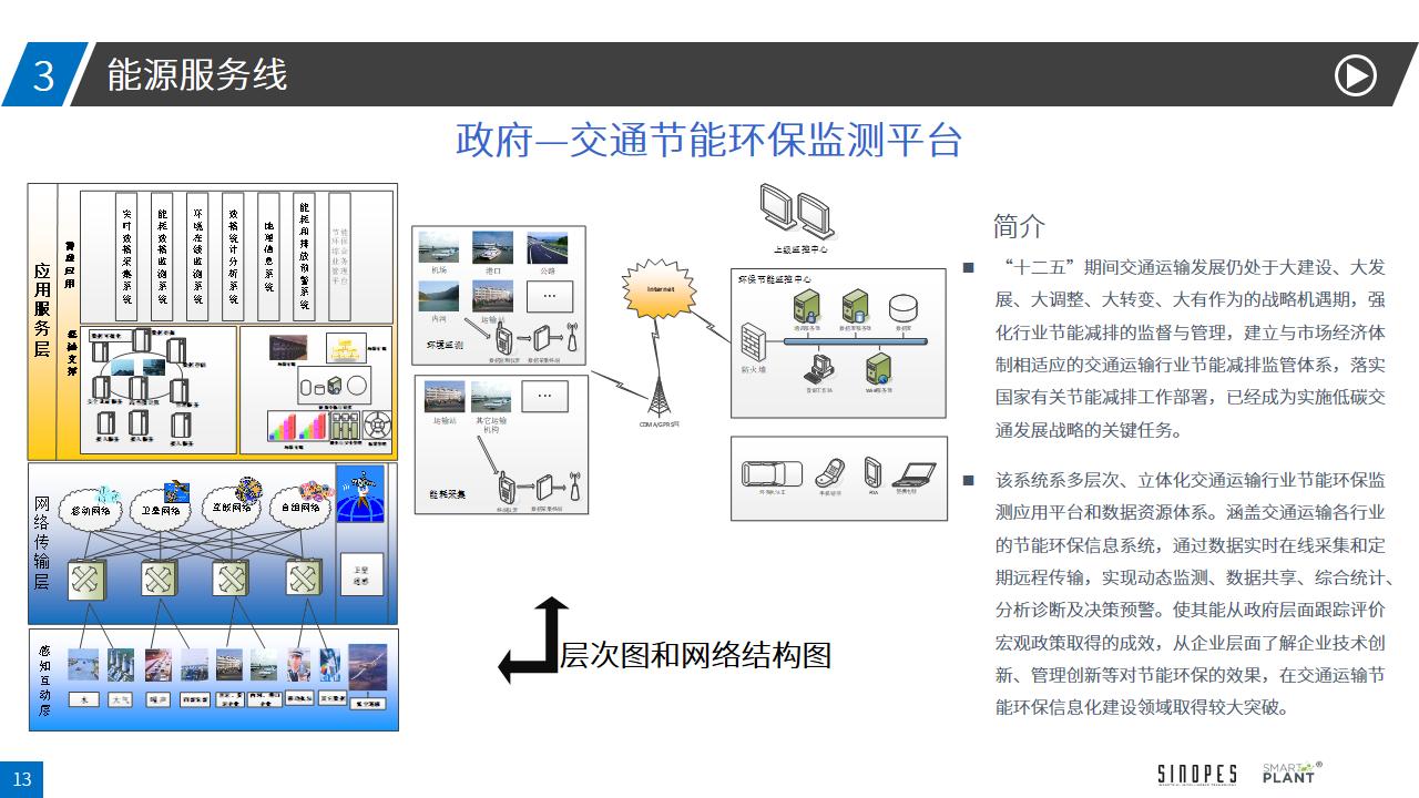 能源管控系统解决方案-4.16-幻灯片13
