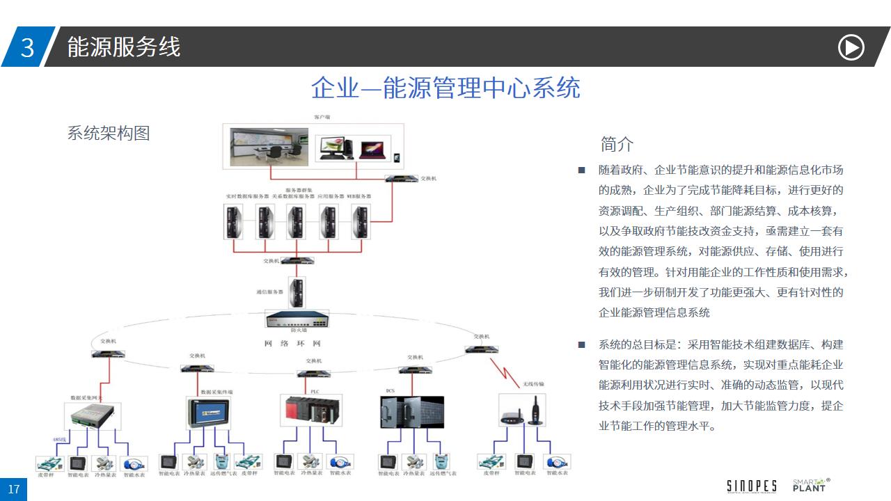 能源管控系统解决方案-4.16-幻灯片17