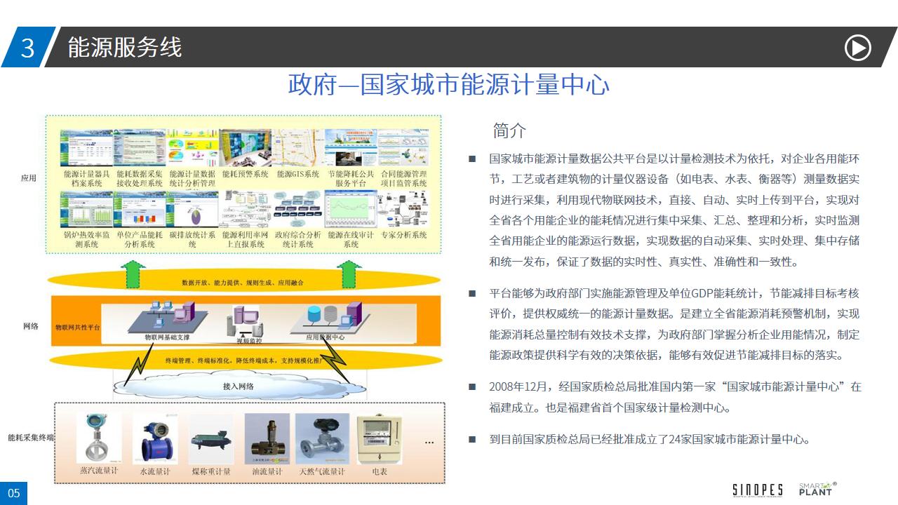 能源管控系统解决方案-4.16-幻灯片5