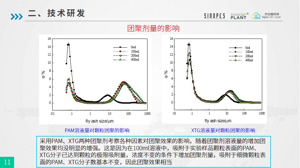 PM2.5细颗粒物团聚强化除尘技术-武汉天空蓝20180925-终版-幻灯片11