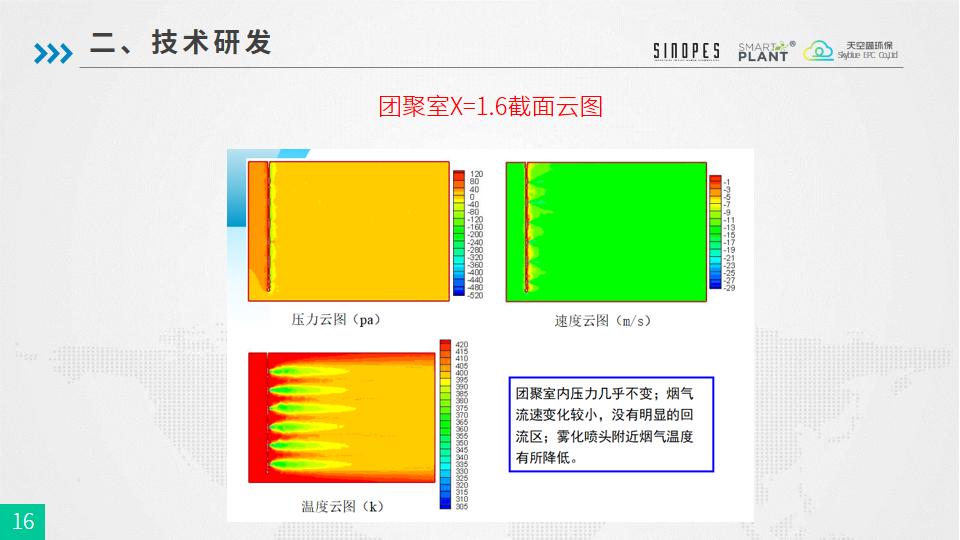 PM2.5细颗粒物团聚强化除尘技术-武汉天空蓝20180925-终版-幻灯片16