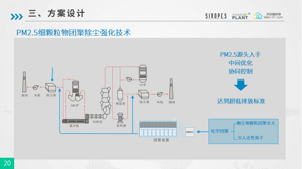 PM2.5细颗粒物团聚强化除尘技术-武汉天空蓝20180925-终版-幻灯片20