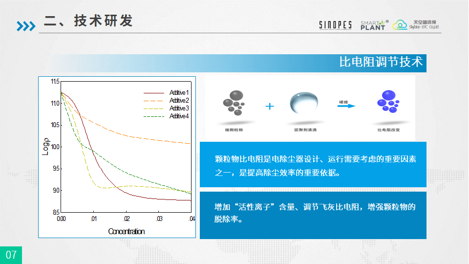PM2.5细颗粒物团聚强化除尘技术-武汉天空蓝20180925-终版-幻灯片7