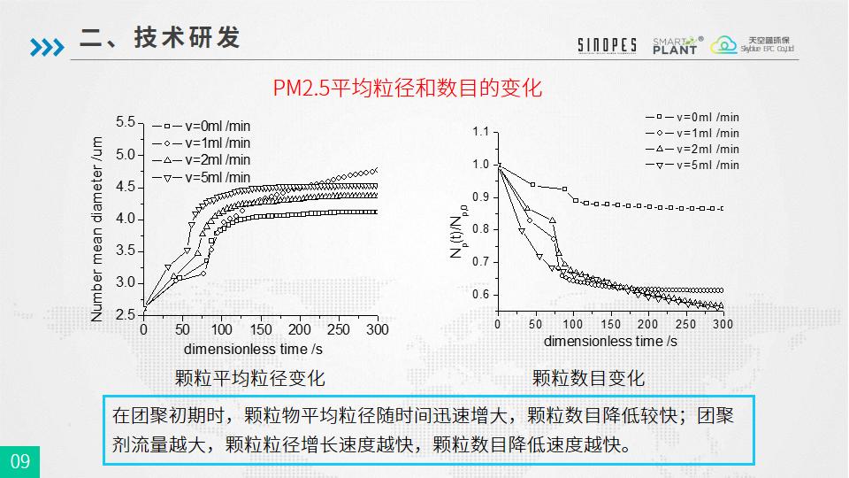 PM2.5细颗粒物团聚强化除尘技术-武汉天空蓝20180925-终版-幻灯片9