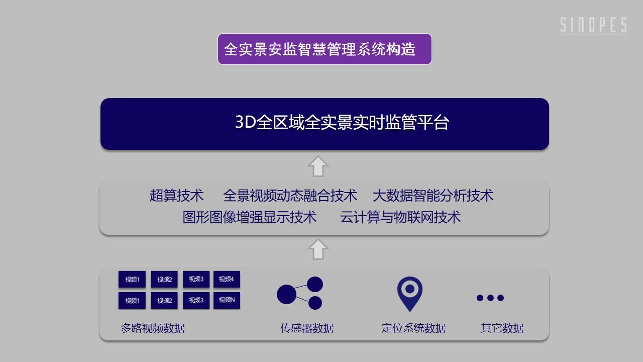 全实景安监智慧管控平台-危化企业-幻灯片12