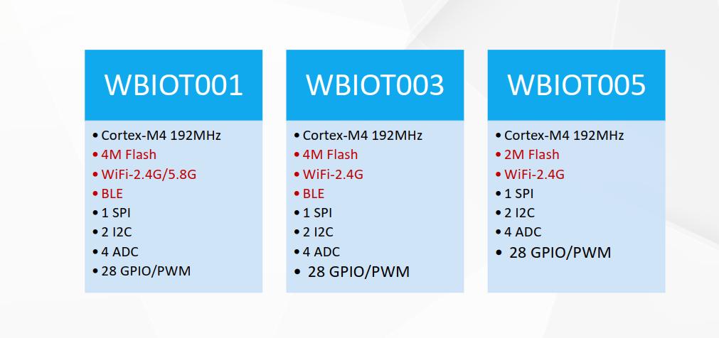 wbiot00x型号