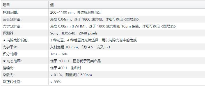 PG2000光谱性能
