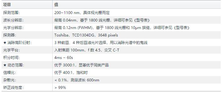 PG4000光谱性能