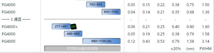 PG4000技术参数2