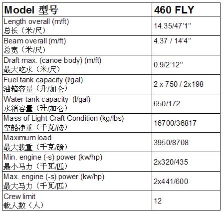 G460参数