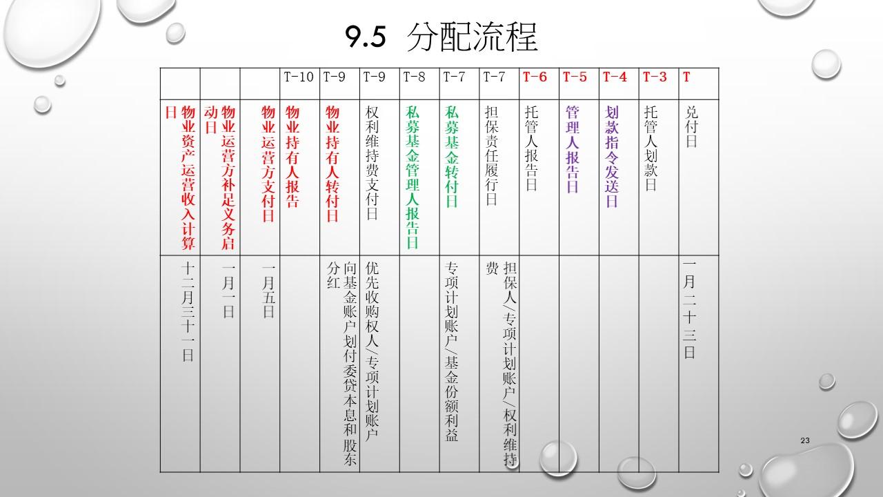 上海浦发大厦REITS案例-幻灯片23