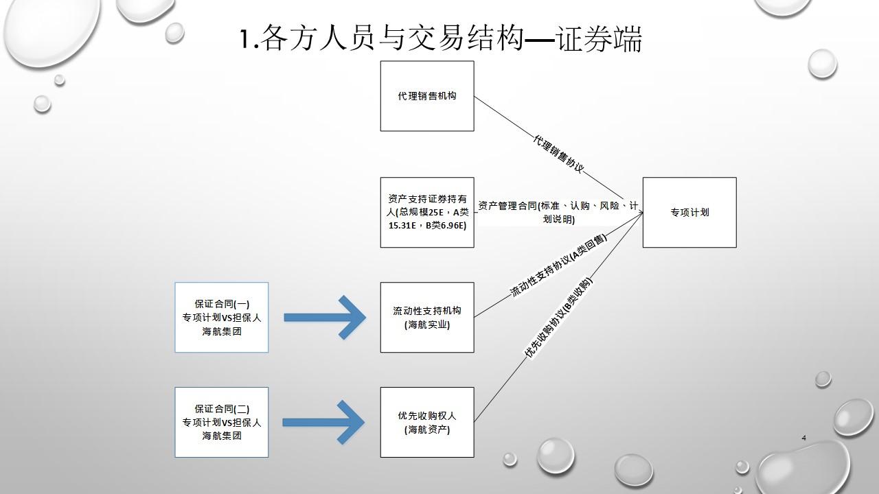 上海浦发大厦REITS案例-幻灯片4