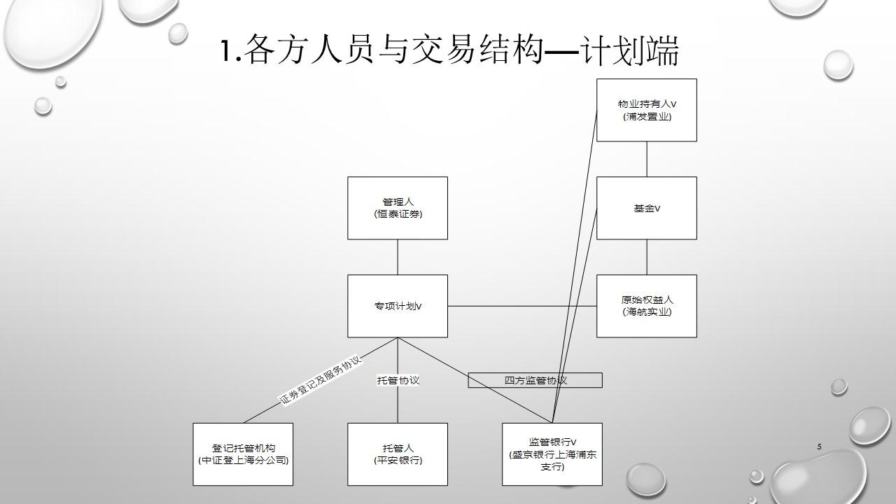 上海浦发大厦REITS案例-幻灯片5