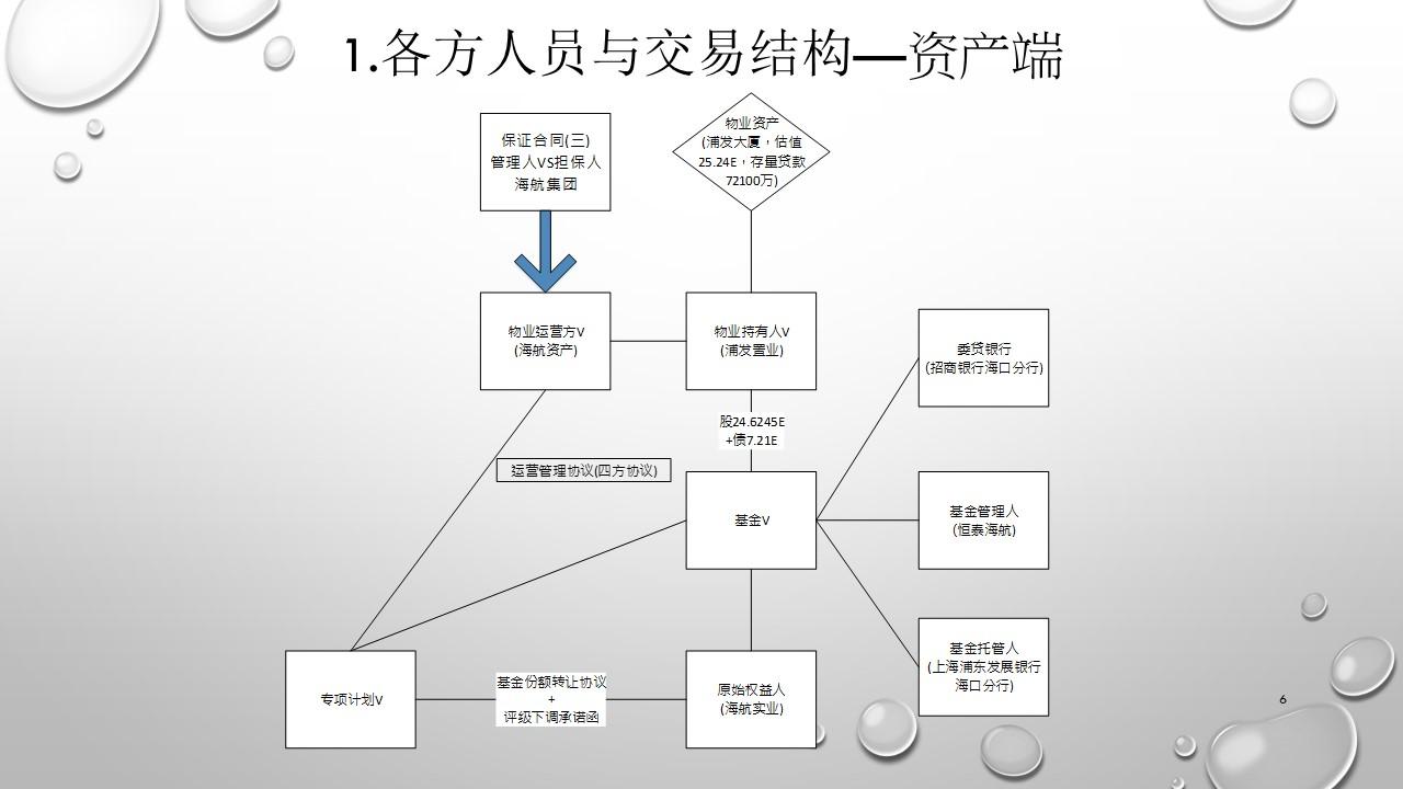 上海浦发大厦REITS案例-幻灯片6