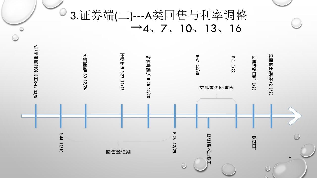 上海浦发大厦REITS案例-幻灯片9