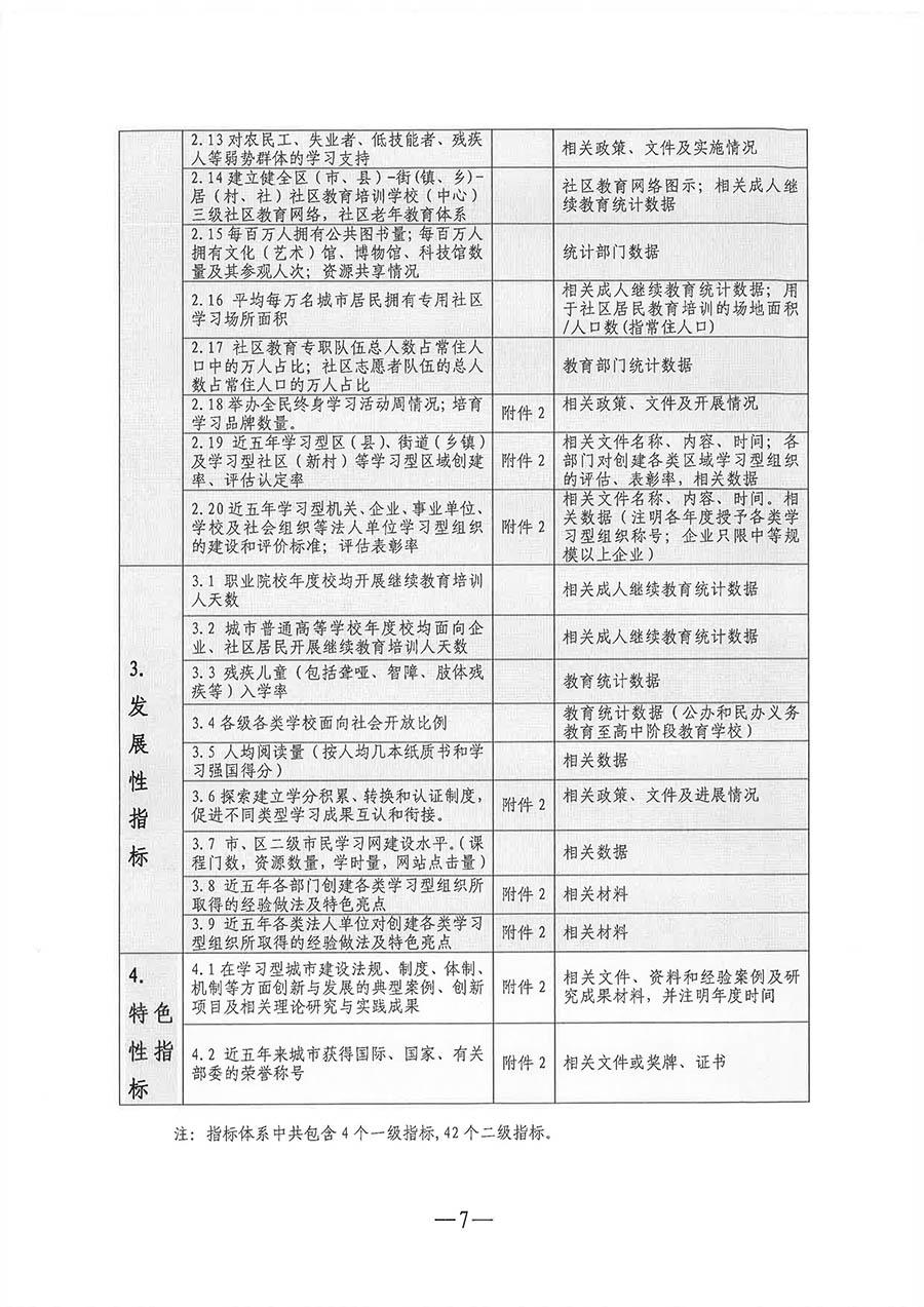 關于進一步開展學習型城市建設監測項目工作的通知-教職成司函〔2019〕100號-2_頁面_07