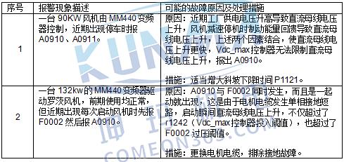 西门子变频器A0910-最大电压控制器禁制