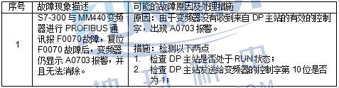西门子A0703-DP通讯报警怎么处理?