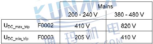 MM4变频器过电压与欠电压阀值