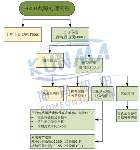 西门子变频器故障F0001-过电流