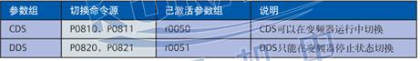 西门子变频器MM420/430/440参数介绍