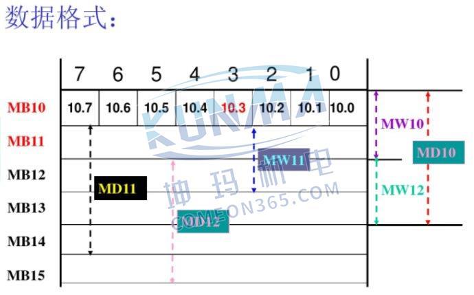 西门子plc编程软件如何读取STL程序