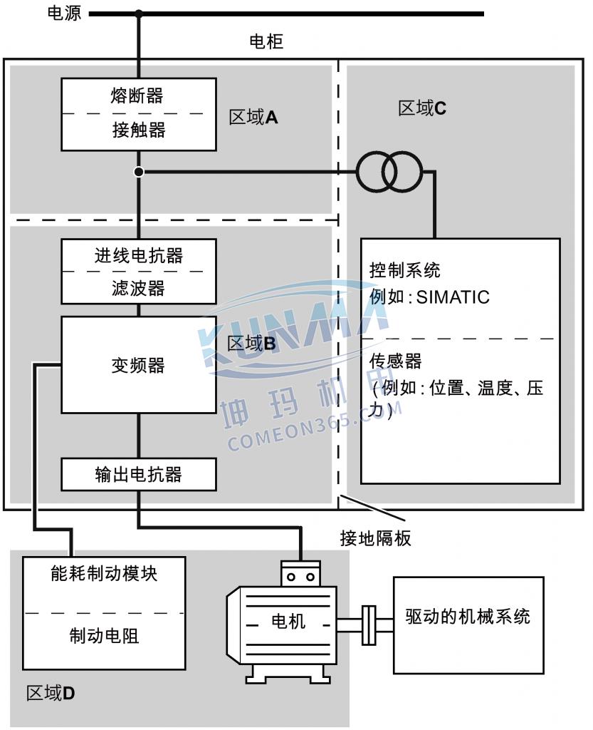变频器电柜设计怎么符合EMC规范