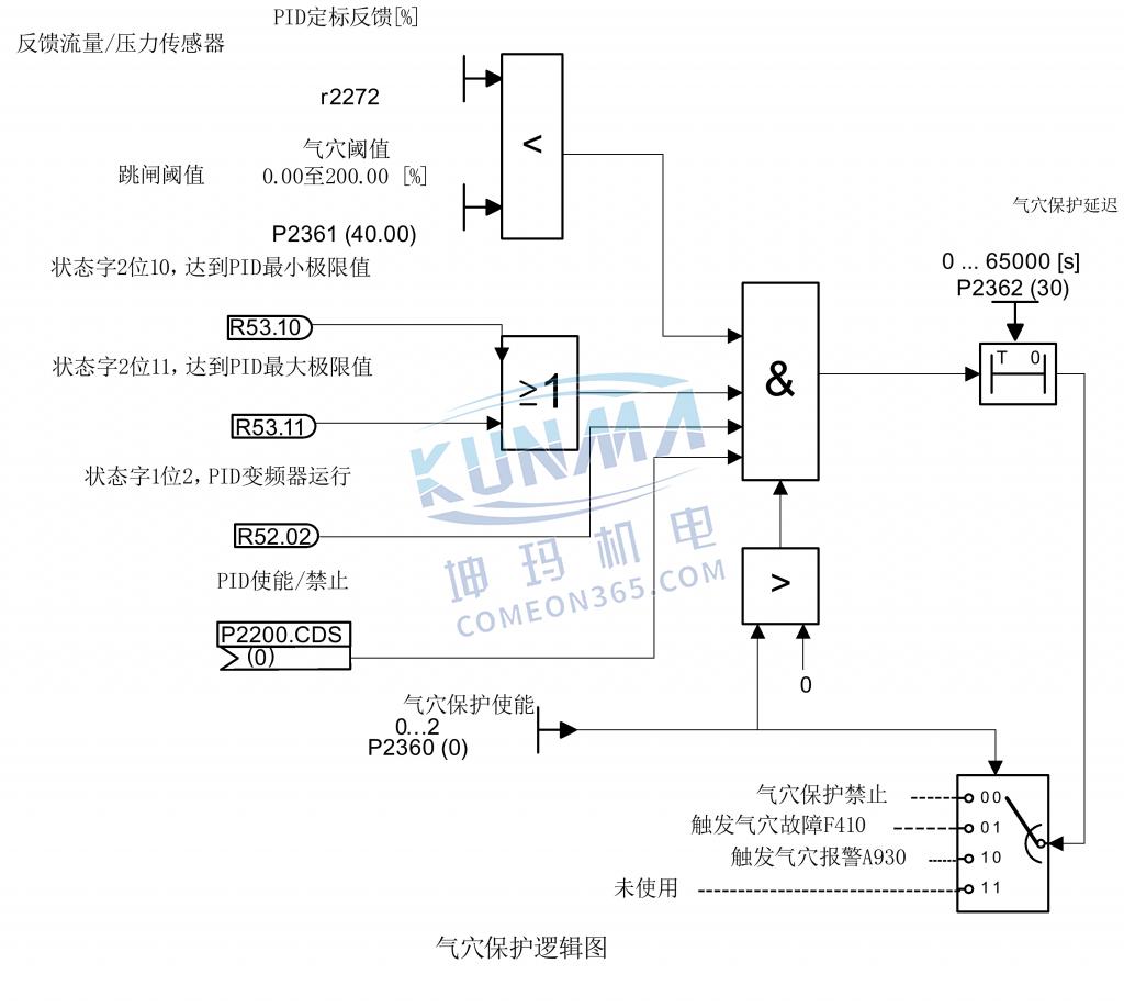 如何在气穴保护模式下运行变频器?