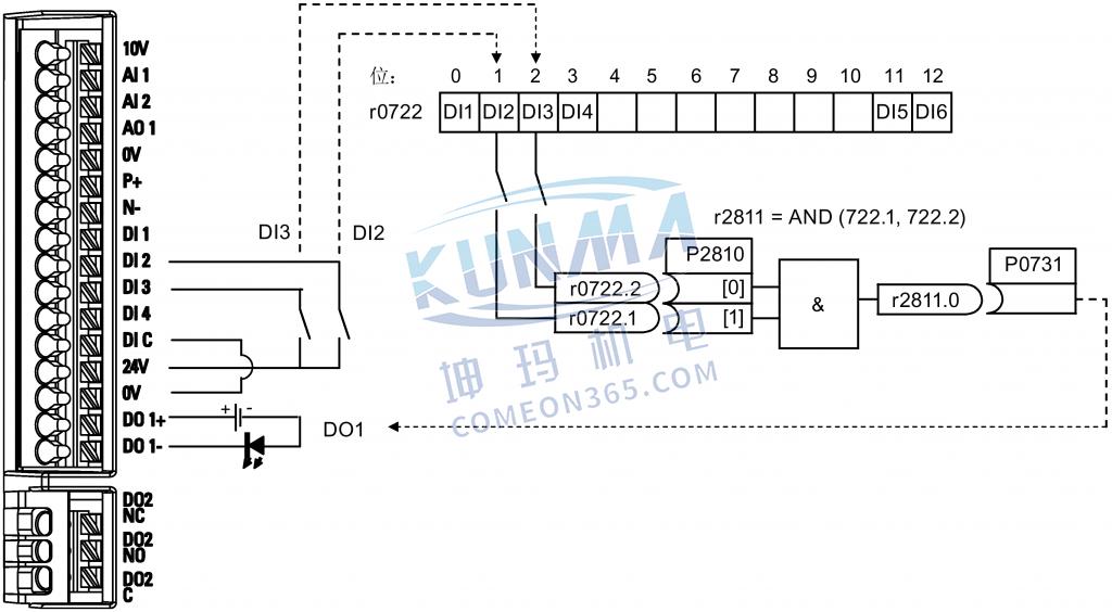 西门子变频器如何设置自由功能块(FFB)