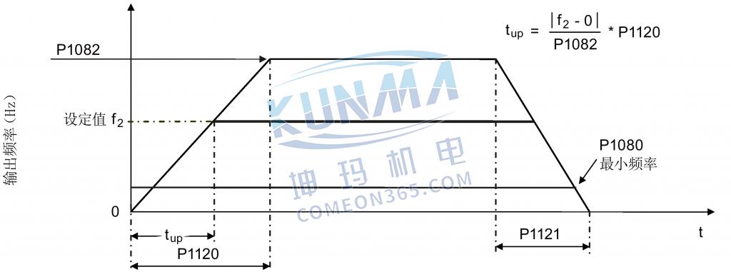 西门子变频器设置斜坡时间