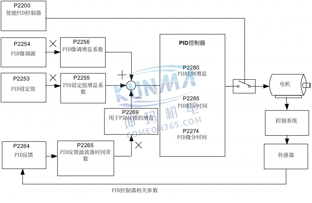 西门子变频器怎么设置PID控制器