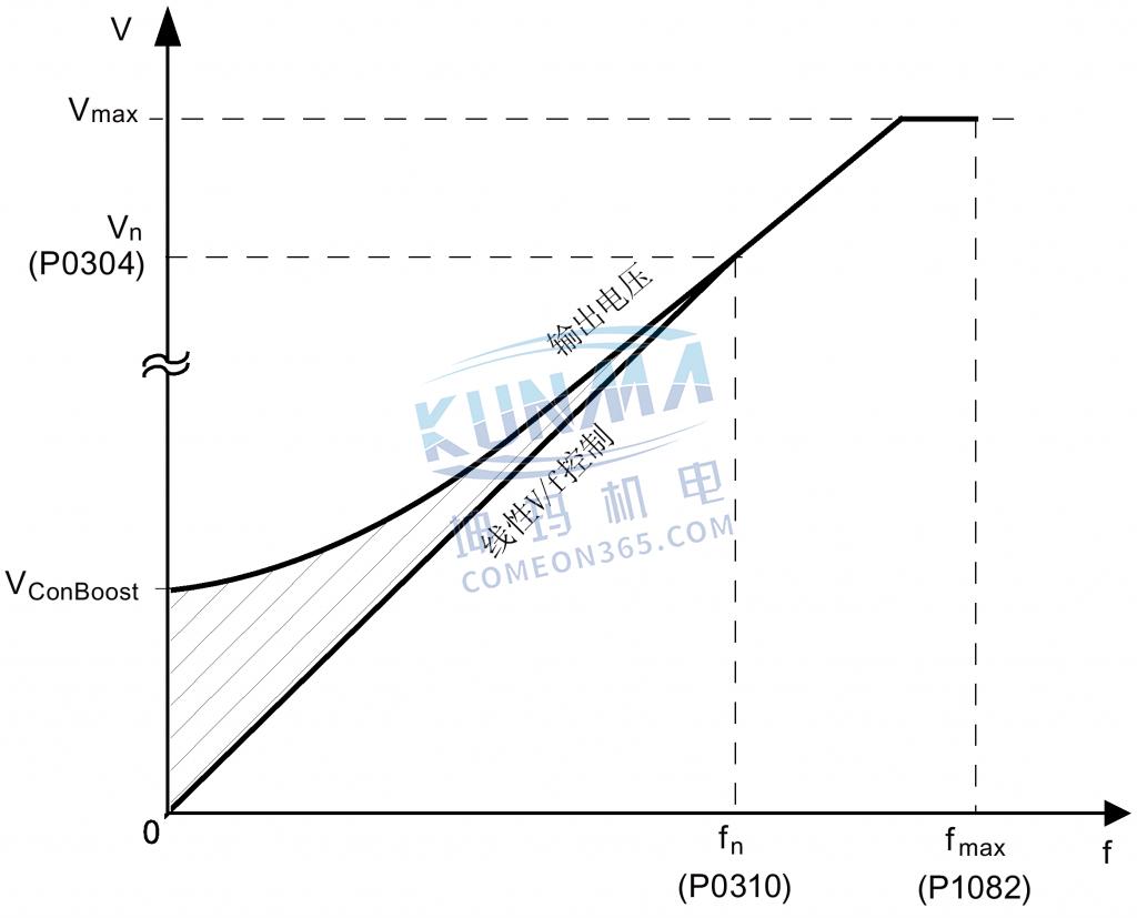 西门子变频器怎么设置电压提升