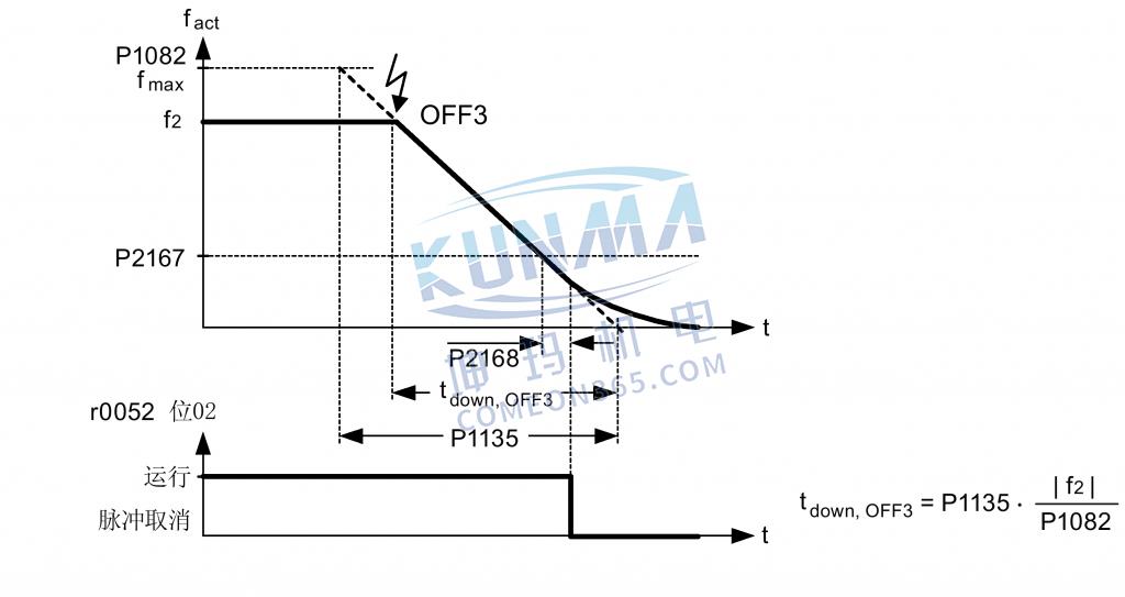 西门子变频器选择停车方式