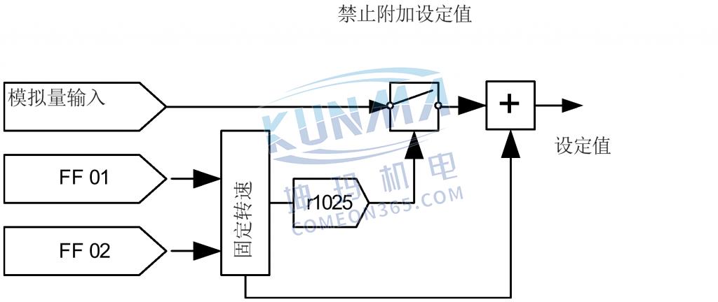 西门子变频器V20快速调试
