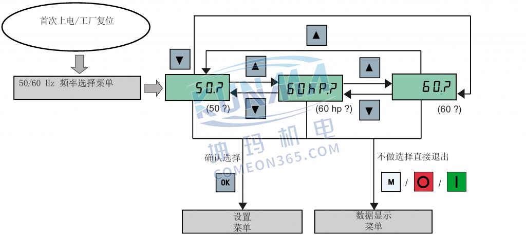 西门子变频器V20设置50/60Hz频率选择菜单